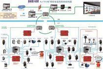 煤矿安全监控系统_生产监控环境监测
