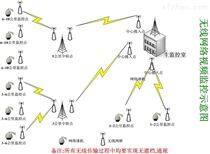 森林防火无线视频监控,20公里无线监控系统