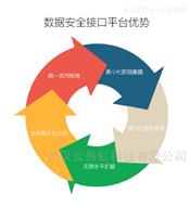 信ぷ息统一安全接入监管平台