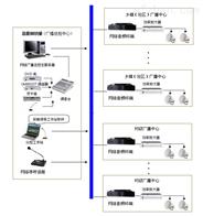 YS-540村村通数字IP网络广播系统解决方案报价