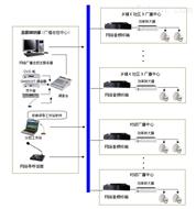 村村通數字IP網絡廣播系統解決方案報價