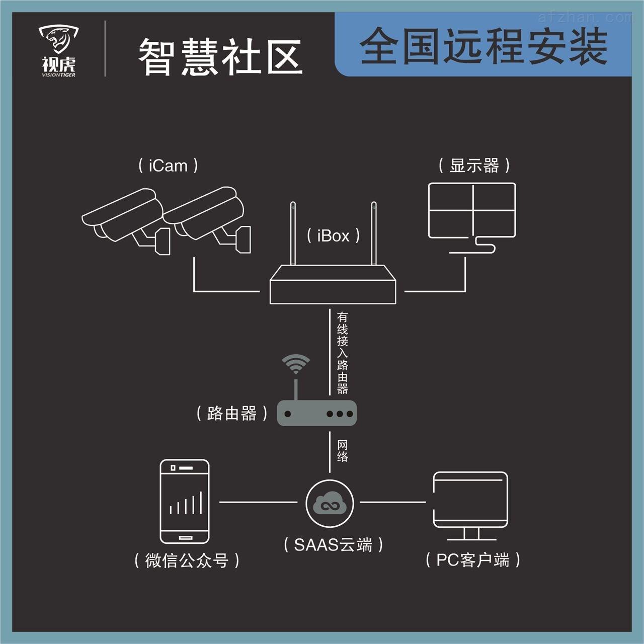 社区人脸识别分析-4G/WiFi