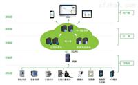 AcrelCloud-1000变电站电力运维云平台
