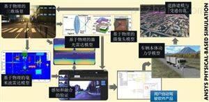 ANSYSANSYS驾驶模拟与交通场景编辑系统