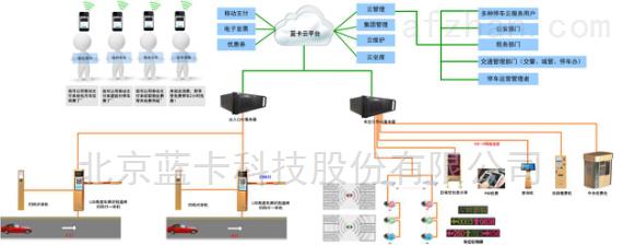 AI云无人化停车场管理系统