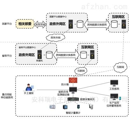 安科瑞重点用能单位能耗在线监测系统