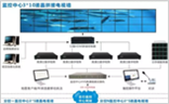 视频安防技术:解码矩阵广泛应用