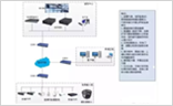 視頻監控圖像上牆六種方案 你知道幾個?