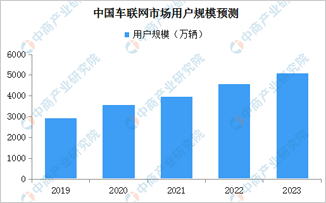 江蘇印發《推進車聯網產業發展行動計劃》 中國車聯網市場規模有多大?