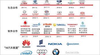 5G商用元年車聯網鏖戰升級 誰能掌握話語權?