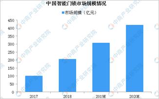 中國智能門鎖市場規模及競爭格局分析