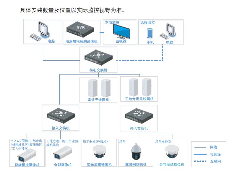 建筑工地无线视频智能监控方案