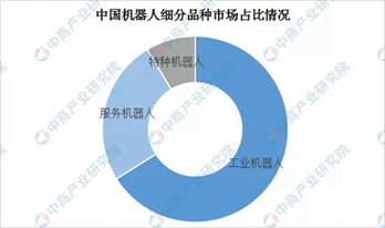 2019年中国服务机器人市场分析及发展趋势预测