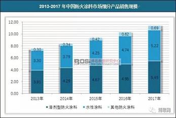 中国防火涂料行业现状及细分市场规模分析