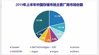 中国企业级外部存储市场增速放缓 AFA进一步渗透市场