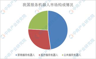 2019年中国机器人产业细分市场竞争格局分析