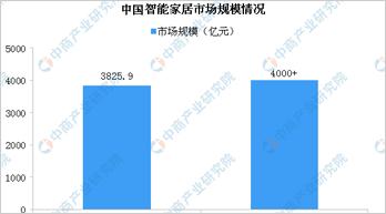 2020年中国智能家居产业规模将突破4000亿