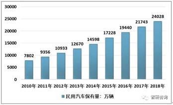2018年中国车联网产业市场发展现状及未来发展趋势分析