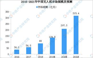 中国无人机行业发展现状及前景分析