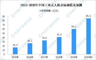 2020年中國工業無人機市場分析及發展趨勢預測