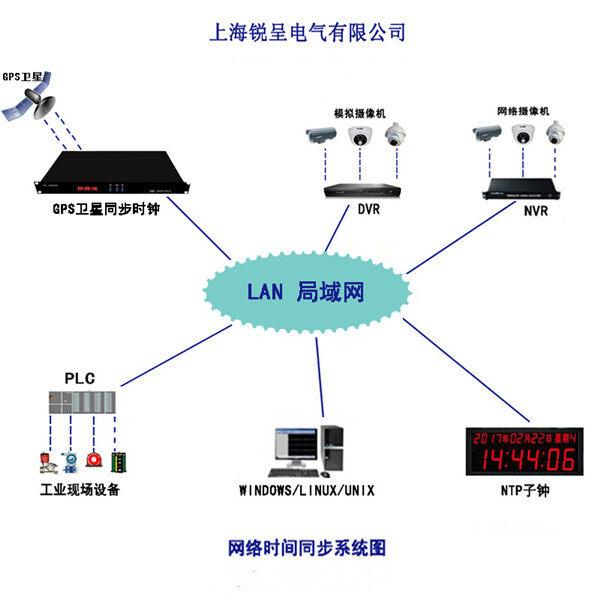 锐呈北斗时间同步系统在湖北广播电视信息网络有限公司麻城支公司成功投运