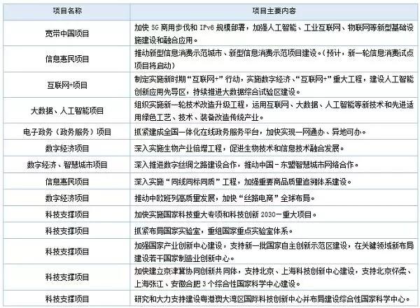 """2019年""""数字中国""""项目哪些与安防相关?"""