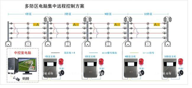 上海客欧安防-脉冲电子围栏防区模型-电子围栏安装图片