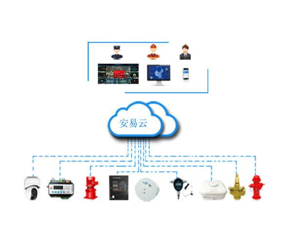 力安科技携手移动通讯运营商,助力贵州智慧消防建设