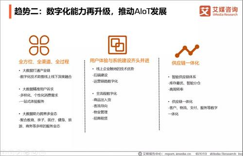 2019中国AIoT行业现状调查及发展前景预判