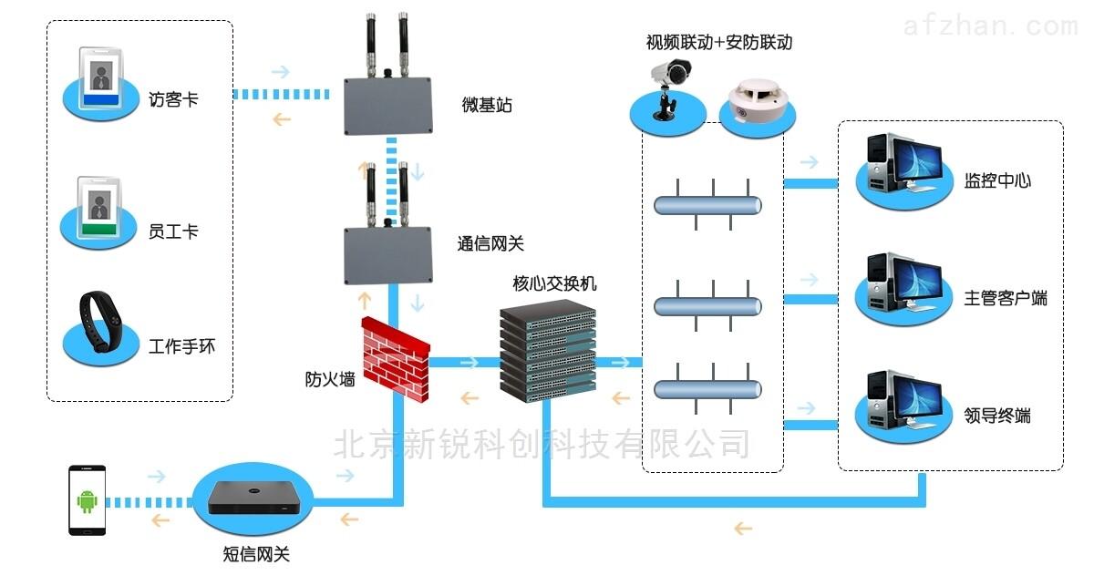 人员定位系统彻底实现化工厂区安全管理的变革!