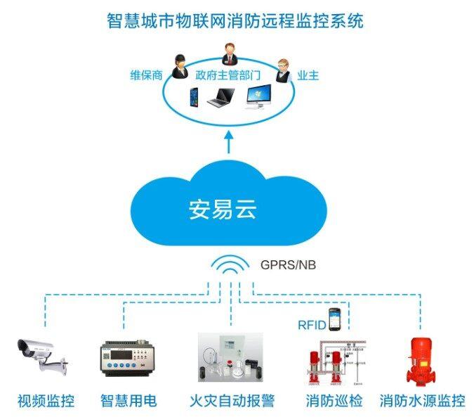 智慧消防物联网产品生产厂家-力安科技