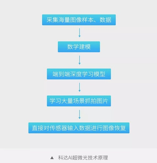 科达发布AI超微光系列产品:用人工智能擦亮摄像机的眼睛