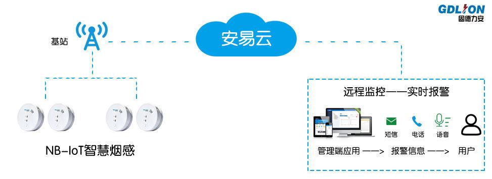 浙江文物古建筑智慧消防物联网远程监控系统